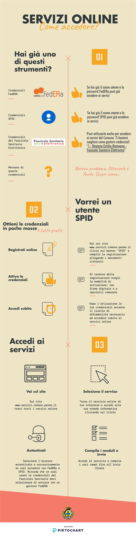 Come accedere SPID version